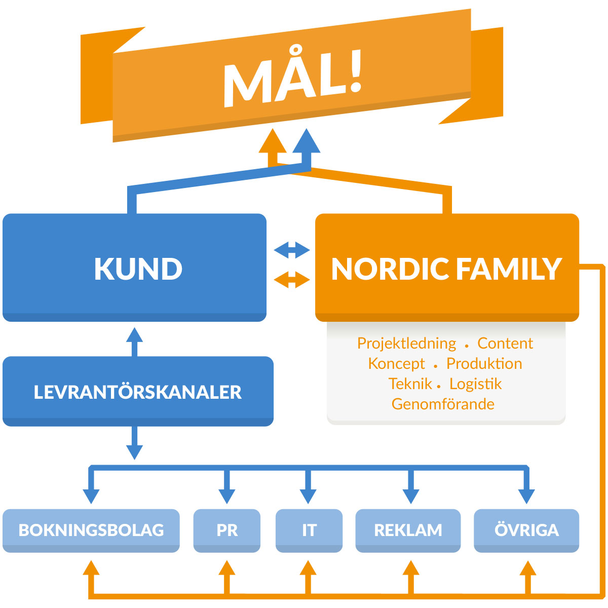 Care-modellen nordicfamily